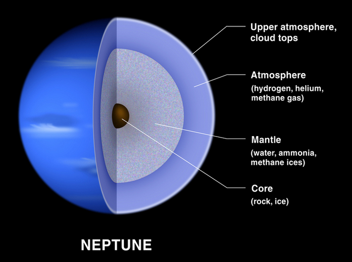 Composition of Neptune.
